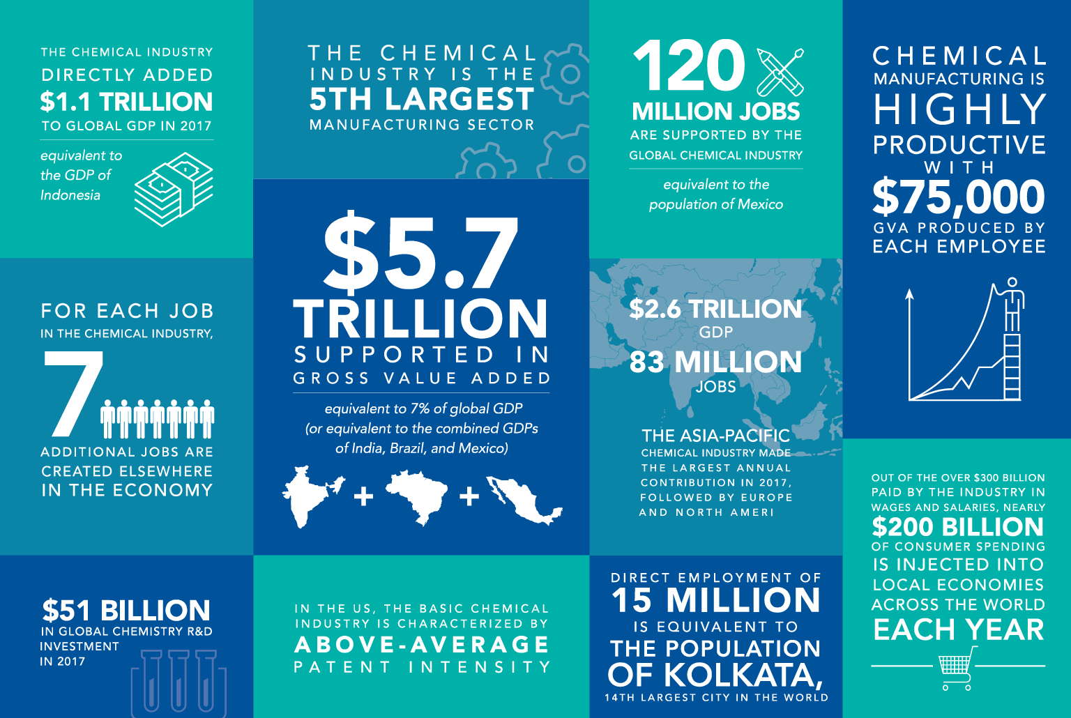 Global Chemical Industry By The Numbers